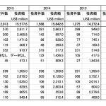【ブログ】ベトナム2015年の統計(GDP・FDI・人口・労働環境・来越外国人・交通事故)