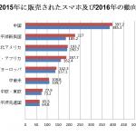 スマートフォン市場全体の市場傾向【2016.4】