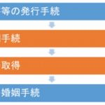 【ブログ】ベトナムと日本の婚姻制度・離婚制度(5)