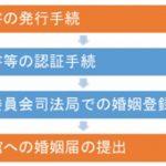 【ブログ】ベトナムと日本の婚姻制度・離婚制度(6)