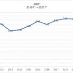 【AGS市場調査部ニュース】ベトナムGDP(2020年)